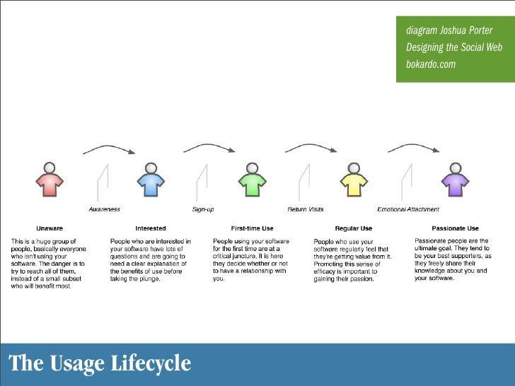 diagram Joshua Porter                       Designing the Social Web                       bokardo.com     The Usage Lifec...
