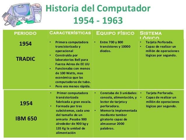 Historia del Computador  periodo Características Equipo físico Sistema  lógico  1954  TRADIC  • Primera computadora  trans...