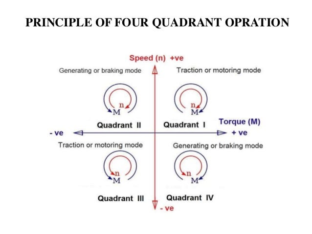 Four Quadrant Dc Motor Speed Control With Microcontroller Epub