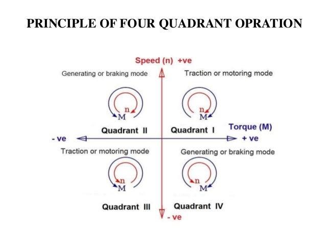 Four Quadrant Dc Motor Speed Control With Microcontroller Epub
