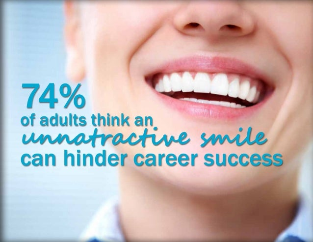 74% of adults think an unnatractive smile can hinder career success
