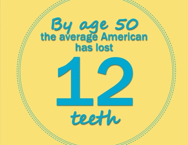 By age 50 the average American has lost 12teeth