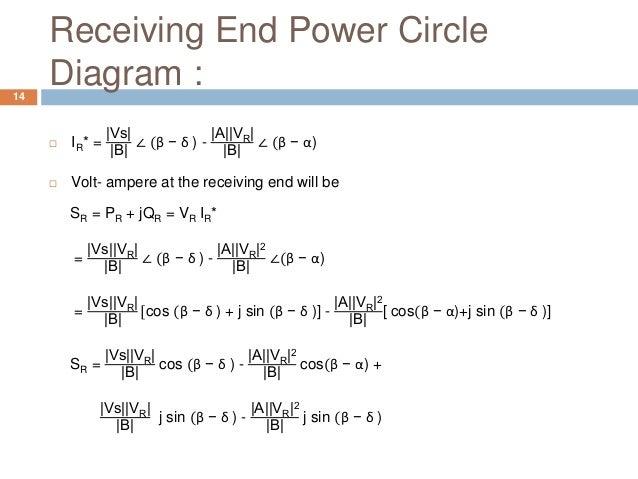 Receiving End Power Circle Diagram :14  IR* = |Vs| |B| ∠ (β − δ ) - |A||VR| |B| ∠ (β − α)  Volt- ampere at the receiving...