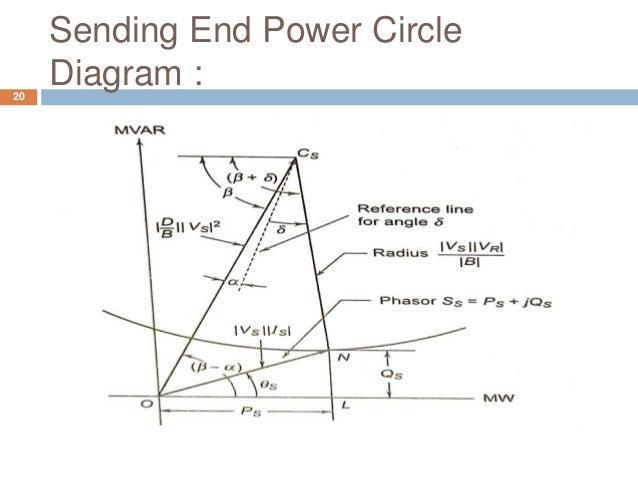 Sending End Power Circle Diagram :20