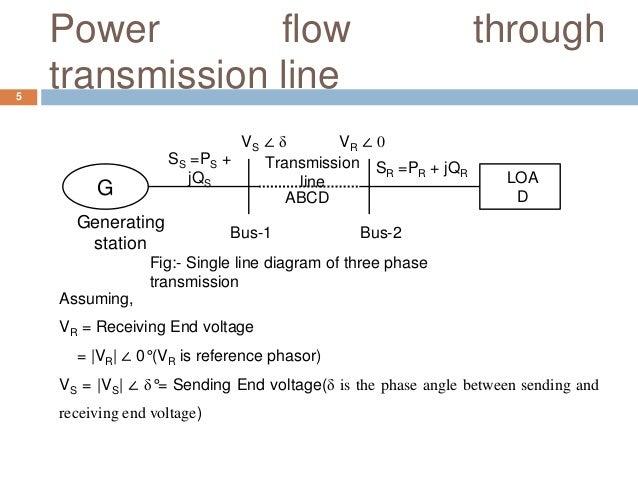 Power flow through transmission line G Generating station VS ∠ δ VR ∠ 0 SS =PS + jQS SR =PR + jQR LOA D Transmission line ...