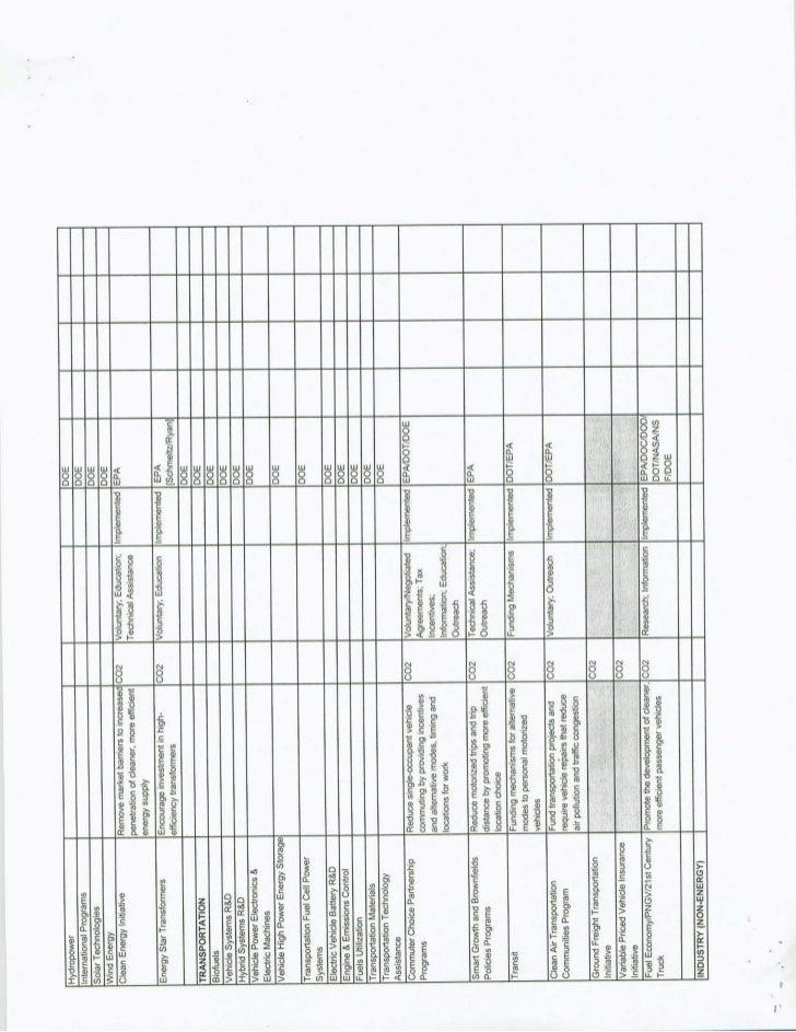 CAR Document- Summary Slide 2