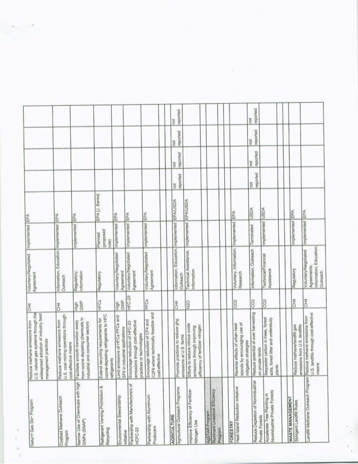 CAR Document- Summary Slide 3