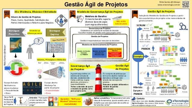Check-in Abordagem Prescritiva Entender as diferenças entre Gestão Ágil de Projetos Valores, Princípios e Métodos Rildo Sa...