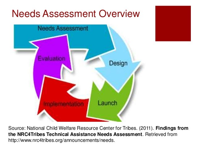 Needs Assessment Presentation