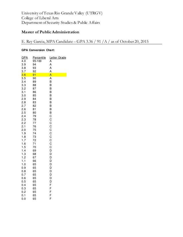 Gpa / Percentile / Grade Letter - Conversions Chart