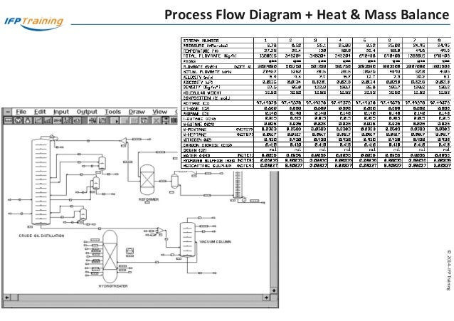 process flow diagram and process flow chart gpa presentation