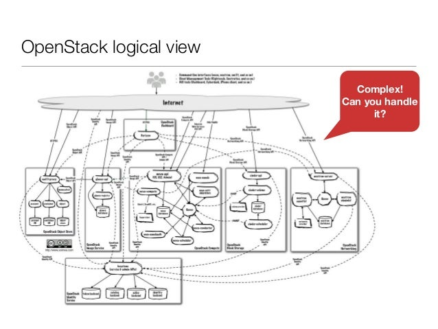 Comparing IaaS: VMware vs OpenStack vs Google's Ganeti