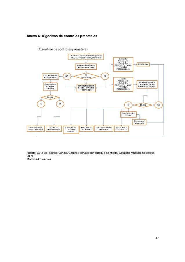 37      Anexo 6. Algoritmo de controles prenatales Fuente: Guía de Práctica Clínica. Control Prenatal con enfoq...