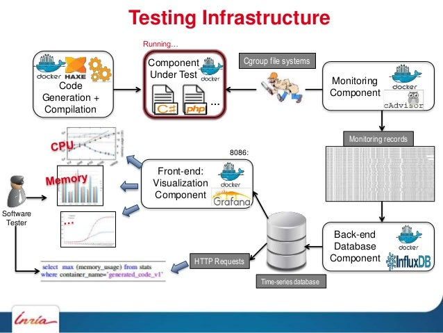 Testing Infrastructure Component Under Test Back-end Database Component Cgroup file systems Running… Monitoring records Fr...