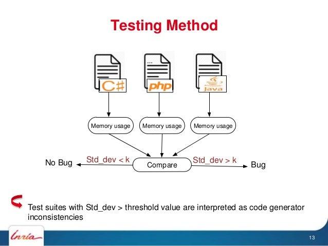 Testing Method 13 Test suites with Std_dev > threshold value are interpreted as code generator inconsistencies … Memory us...