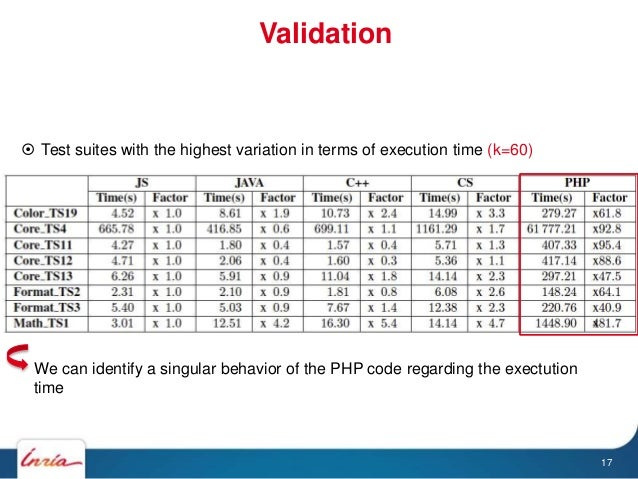 Validation 17  Test suites with the highest variation in terms of execution time (k=60) We can identify a singular behavi...