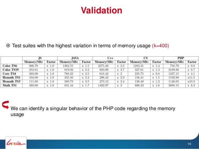 Validation 19  Test suites with the highest variation in terms of memory usage (k=400) We can identify a singular behavio...