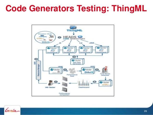 26 Code Generators Testing: ThingML
