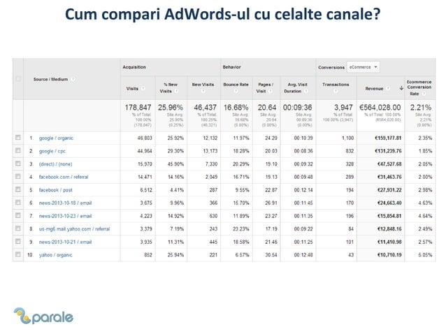 Cum compari AdWords-ul cu celalte canale?