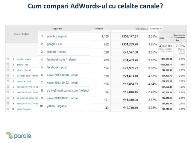 Cum compari AdWords-ul cu celalte canale?  Cat % reprezinta brand searches?  Vizitatori care intra direct pe site  Fani ai...