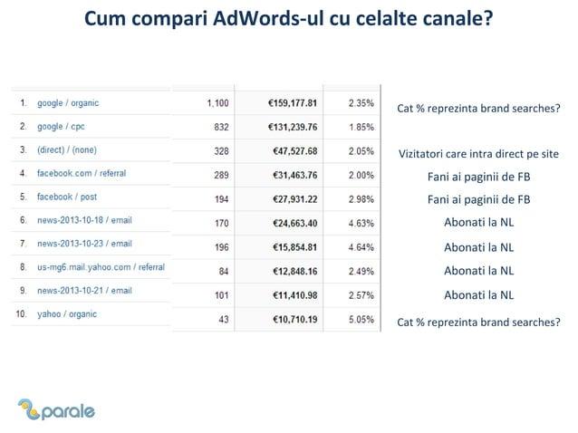 Cum analizezi corect o campanie AdWords?
