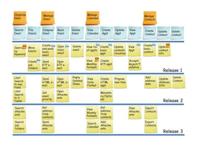 Cumulative Flow  Diagram  400  300  200  100  0  Lead Time  WIP  Novas Func.  JAN FEV MAR ABR MAI JUN JUL AGO  Completo Em...