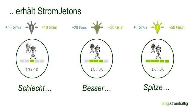 blog.stromhaltig Schlecht… Besser… Spitze… 13:00 10:00 16:00 +40 Grau +10 Grün +30 Grün+20 Grau +50 Grün+0 Grau .. erhält ...