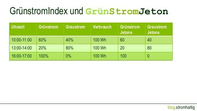 blog.stromhaltig GrünstromIndex und GrünStromJeton Uhrzeit Grünstrom Graustrom Verbrauch Grünstrom Jetons Graustrom Jetons...