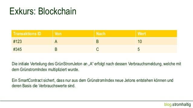 blog.stromhaltig Exkurs: Blockchain Transaktions ID Von Nach Wert #123 A B 10 #345 B C 5 Die initiale Verteilung des GrünS...