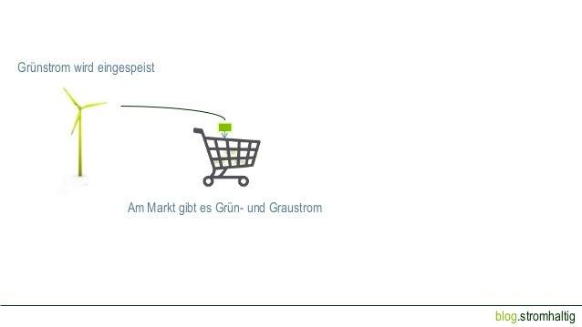 blog.stromhaltig Grünstrom wird eingespeist Am Markt gibt es Grün- und Graustrom