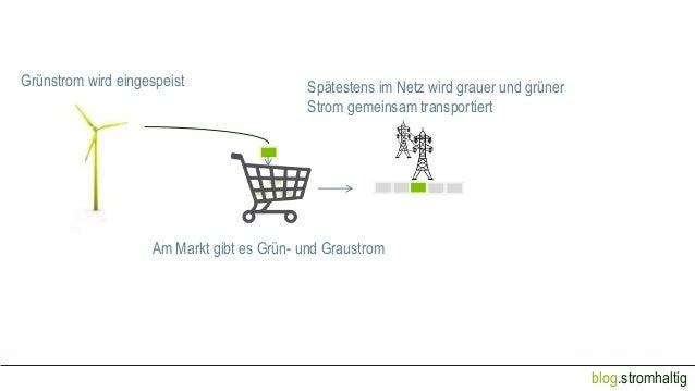 blog.stromhaltig Grünstrom wird eingespeist Am Markt gibt es Grün- und Graustrom Spätestens im Netz wird grauer und grüner...