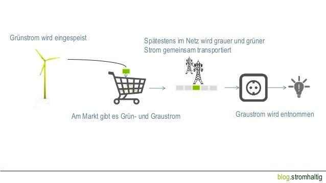 blog.stromhaltig Grünstrom wird eingespeist Graustrom wird entnommenAm Markt gibt es Grün- und Graustrom Spätestens im Net...