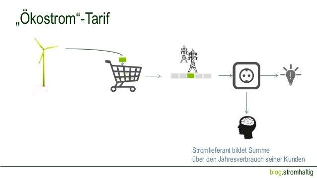 """blog.stromhaltig Stromlieferant bildet Summe über den Jahresverbrauch seiner Kunden """"Ökostrom""""-Tarif"""