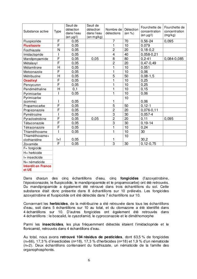 6 Substance active Type Seuil de détection dans l'eau (en µg/l) Seuil de détection dans l'eau (en mg/kg) Nombre de détecti...