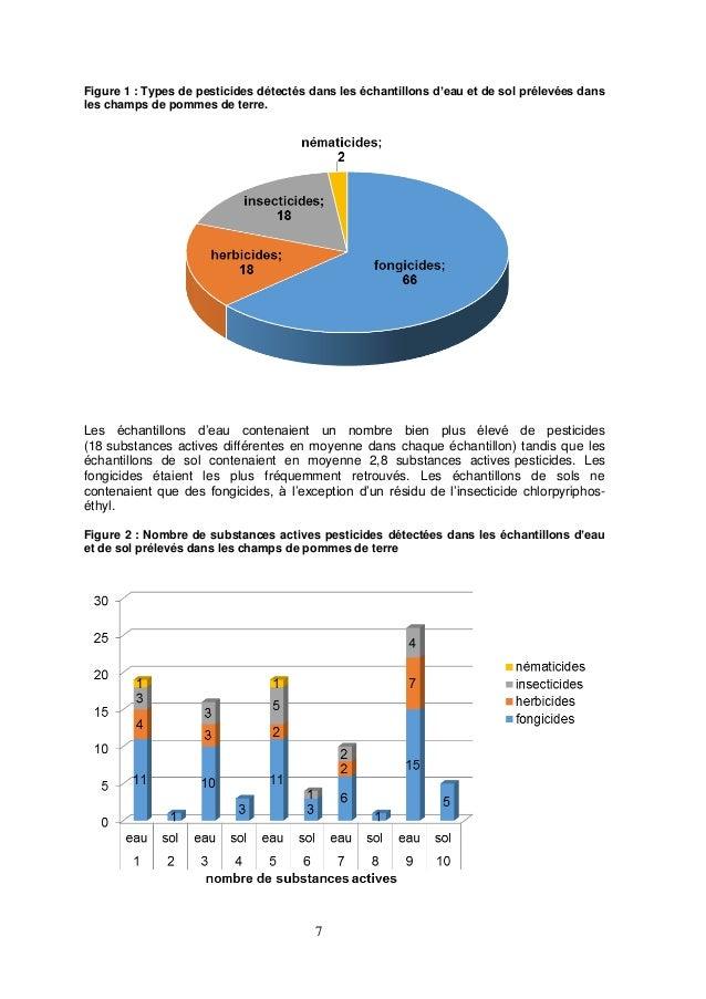 7 Figure 1 : Types de pesticides détectés dans les échantillons d'eau et de sol prélevées dans les champs de pommes de ter...