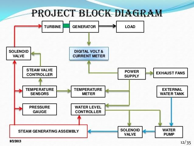 geothermal power plant block diagram geothermal power generation final year project 2k9 pakistan power plant block diagram #10