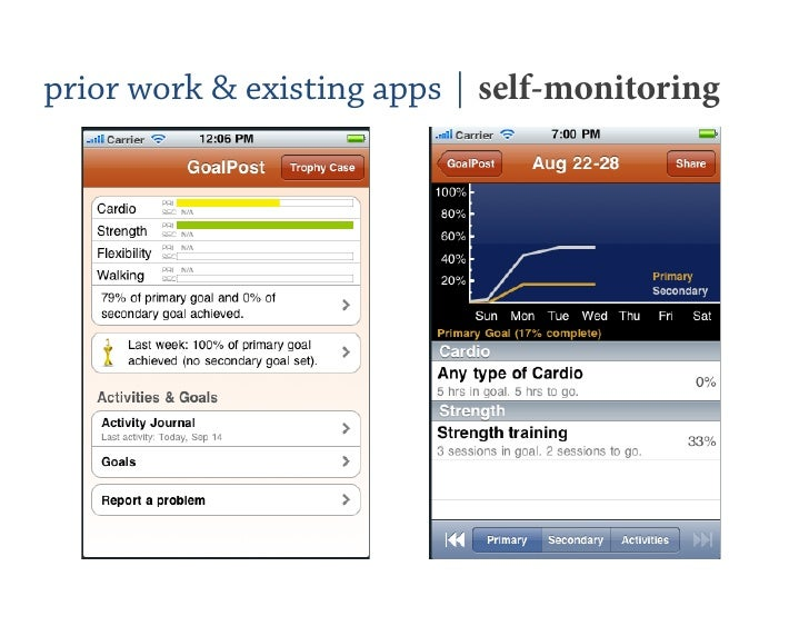 the importance of self monitoring to a person A web-based diary tool for monitoring self-reported glaucoma symptoms is  yet  the benefits for this idea have been speculated upon, and  in this work, we  explore how people with glaucoma might self-monitor changes in.