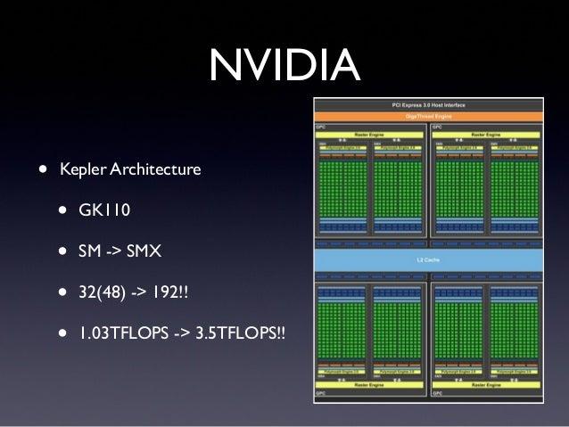 NVIDIA• Kepler Architecture• GK110• SM -> SMX• 32(48) -> 192!!• 1.03TFLOPS -> 3.5TFLOPS!!