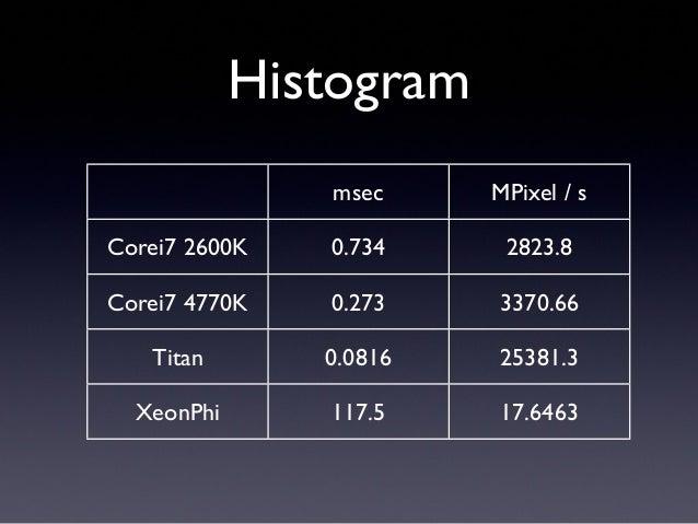Histogrammsec MPixel / sCorei7 2600K 0.734 2823.8Corei7 4770K 0.273 3370.66Titan 0.0816 25381.3XeonPhi 2.074 999.806