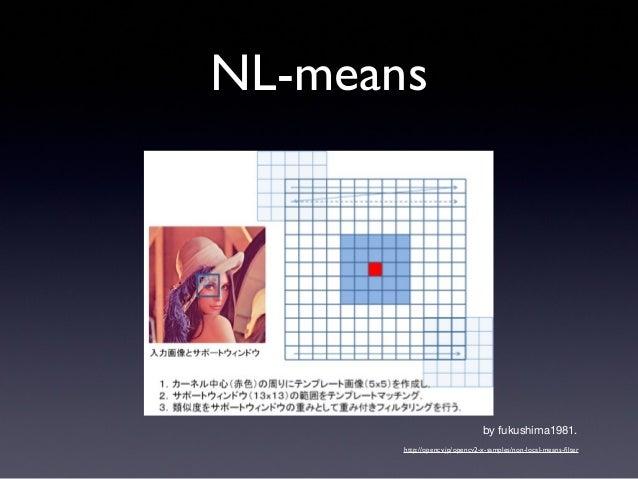 NL-means• 実験条件• 1920x1080画像• Window size : 7x7• Template size : 3x3