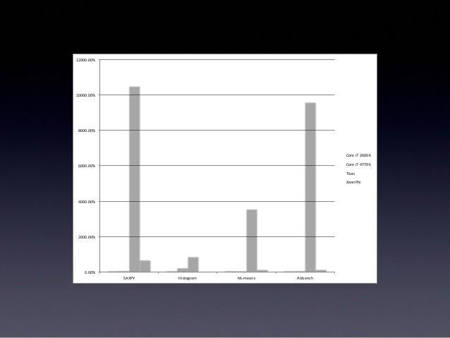GPUが100倍速いという神話をぶち殺せたらいいな ver.2013