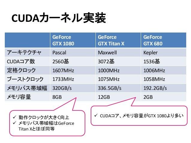 CUDAカーネル実装 GeForce GTX 1080 GeForce GTX Titan X GeForce GTX 680 アーキテクチャ Pascal Maxwell Kepler CUDAコア数 2560基 3072基 1536基 定格...