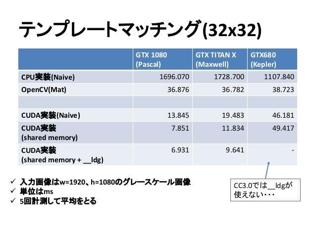 テンプレートマッチング(32x32)  入力画像はw=1920、h=1080のグレースケール画像  単位はms  5回計測して平均をとる GTX 1080 (Pascal) GTX TITAN X (Maxwell) GTX680 (Ke...