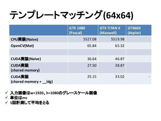 テンプレートマッチング(64x64)  入力画像はw=1920、h=1080のグレースケール画像  単位はms  5回計測して平均をとる GTX 1080 (Pascal) GTX TITAN X (Maxwell) GTX680 (Ke...