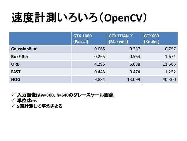 速度計測いろいろ(OpenCV)  入力画像はw=800、h=640のグレースケール画像  単位はms  5回計測して平均をとる GTX 1080 (Pascal) GTX TITAN X (Maxwell) GTX680 (Kepler...