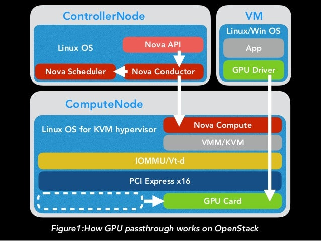 GPGPU on OpenStack - The Best Practice for GPGPU Internal Cloud