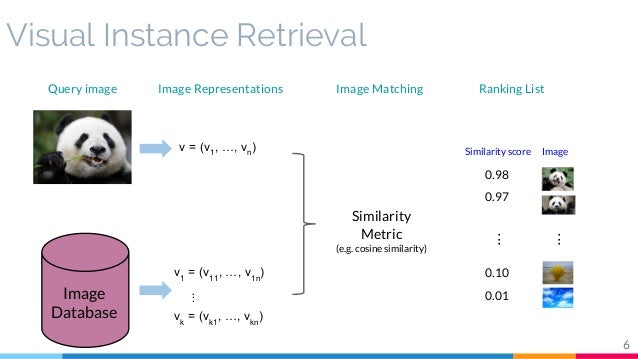 Convolutional Features for Instance Search