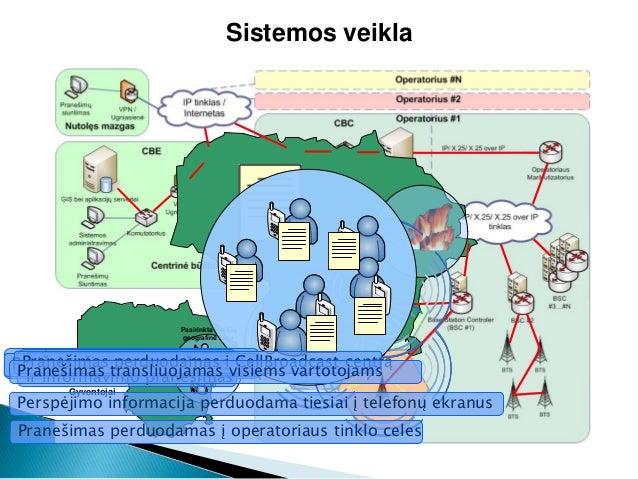 Sistemos veiklaPasirinkta gavėjųgeografinė zonaGyventojaiPranešama apie pavojingą įvykįSukuriamas perspėjimoir informavimo...