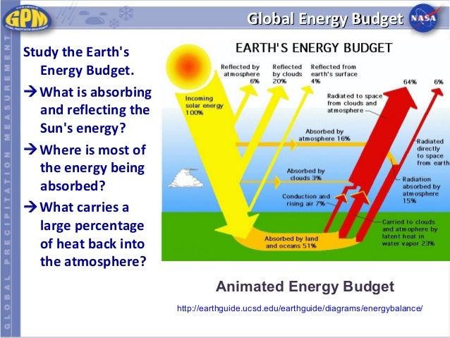 diagram of what is greenhouse effect diagram of biosphere elsavadorla. Black Bedroom Furniture Sets. Home Design Ideas