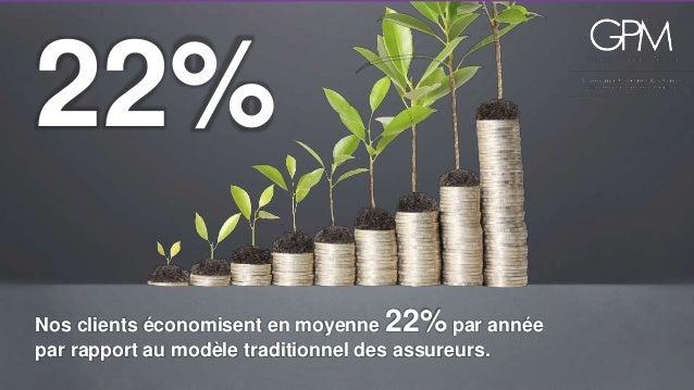 22%  Nos clients économisent en moyenne 22% par année  par rapport au modèle traditionnel des assureurs.